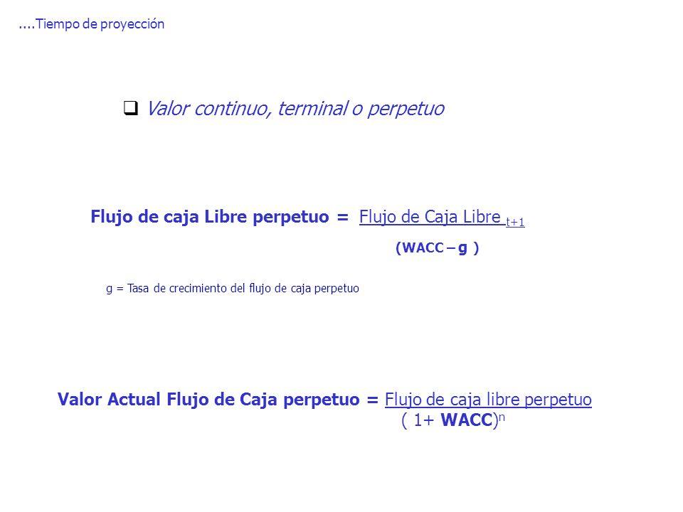 Flujo de caja Libre perpetuo = Flujo de Caja Libre t+1 (WACC – g )....Tiempo de proyección Valor continuo, terminal o perpetuo Valor Actual Flujo de C