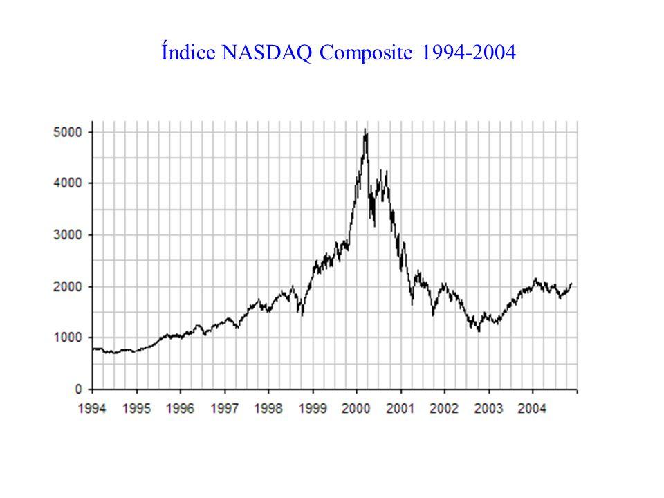 Índice NASDAQ Composite 1994-2004