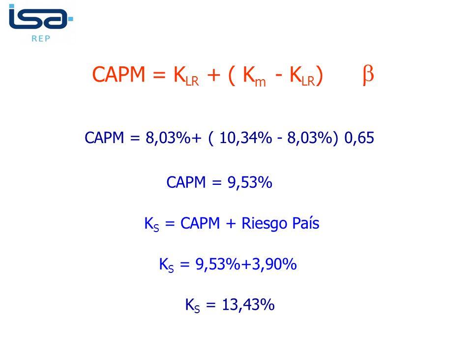 CAPM = K LR + ( K m - K LR ) CAPM = 8,03%+ ( 10,34% - 8,03%) 0,65 CAPM = 9,53% K S = CAPM + Riesgo País K S = 9,53%+3,90% K S = 13,43%