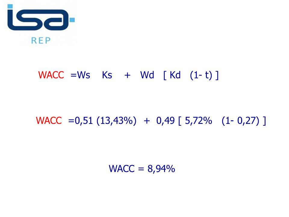 WACC =Ws Ks + Wd [ Kd (1- t) ] WACC =0,51 (13,43%) + 0,49 [ 5,72% (1- 0,27) ] WACC = 8,94%