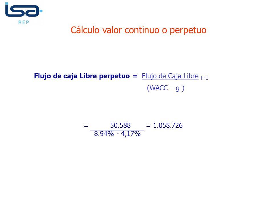Flujo de caja Libre perpetuo = Flujo de Caja Libre t+1 (WACC – g ) Cálculo valor continuo o perpetuo = 50.588 = 1.058.726 8.94% - 4,17%