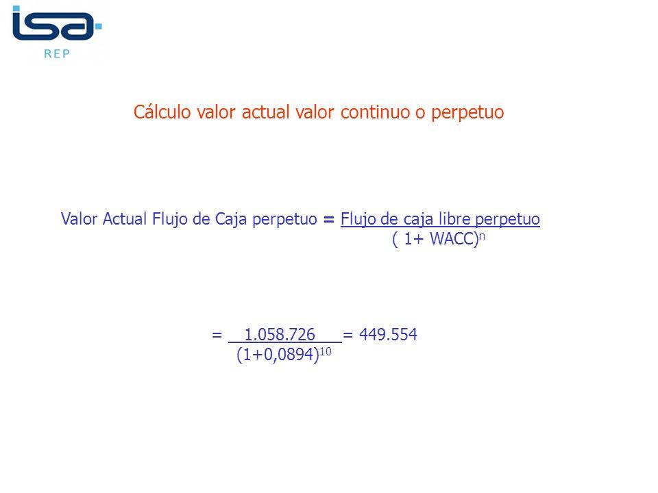 Valor Actual Flujo de Caja perpetuo = Flujo de caja libre perpetuo ( 1+ WACC) n Cálculo valor actual valor continuo o perpetuo = 1.058.726 = 449.554 (