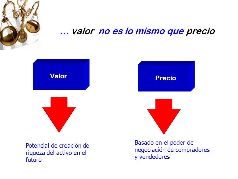 … valor no es lo mismo que precio Potencial de creación de riqueza del activo en el futuro Basado en el poder de negociación de compradores y vendedor