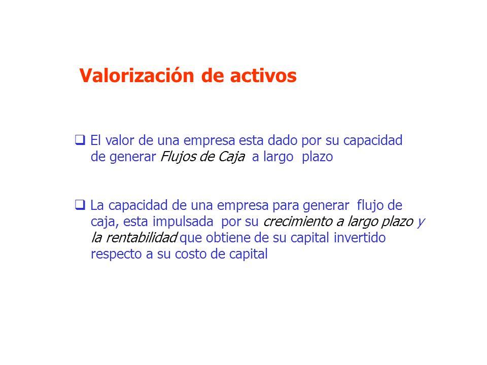 Economic Value Added (EVA) EVA = (ROIC – WACC) * Capital Invertido Promedio EVA = (0,1646 – 0,1106) * 1.422.031 = 76.799