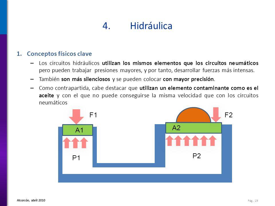 Pág.. 19 Alcorcón, abril 2010 4.Hidráulica 1.Conceptos físicos clave – Los circuitos hidráulicos utilizan los mismos elementos que los circuitos neumá