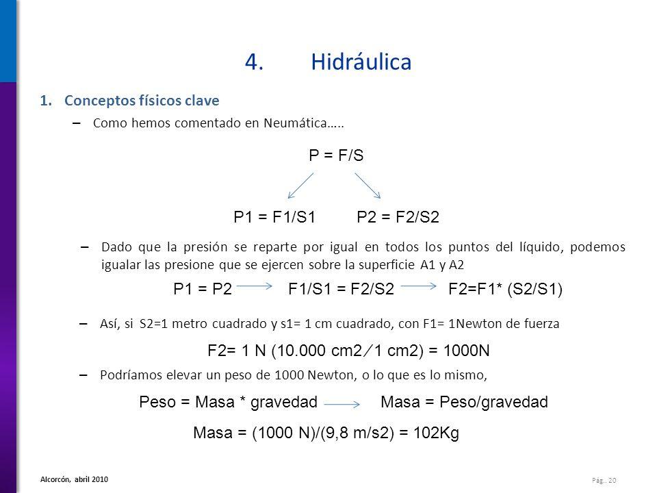 Pág.. 20 Alcorcón, abril 2010 4.Hidráulica 1.Conceptos físicos clave – Como hemos comentado en Neumática….. P = F/S P1 = F1/S1P2 = F2/S2 – Dado que la