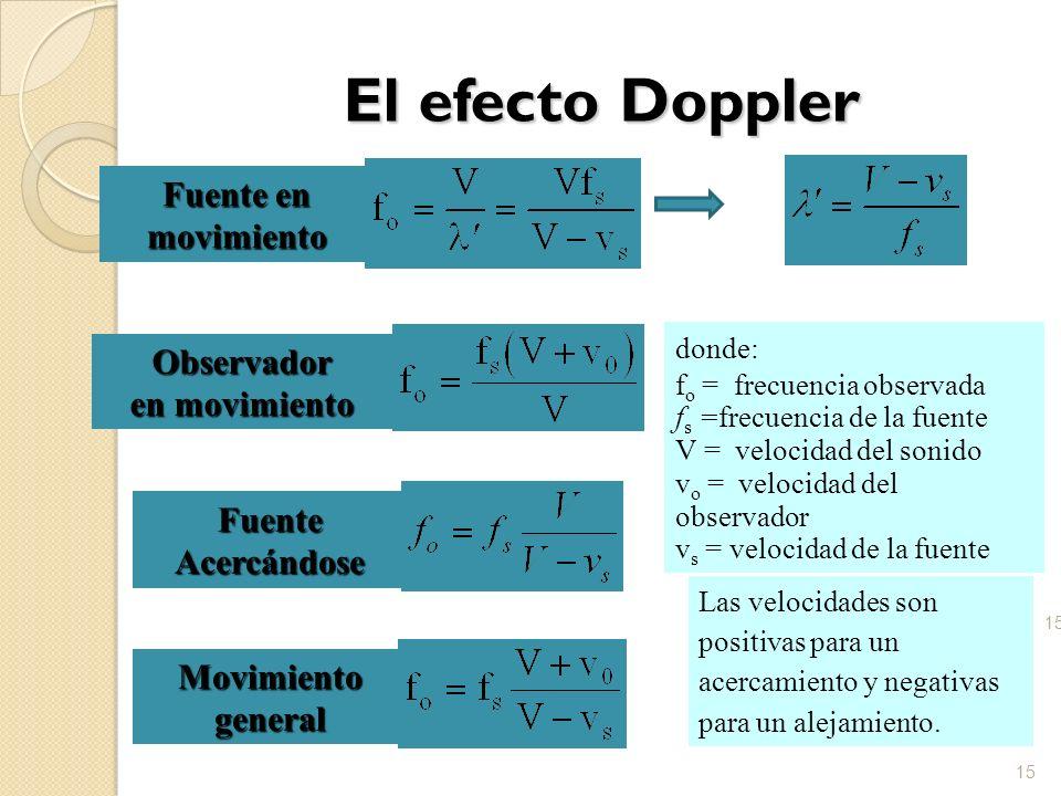 El efecto Doppler 15 Fuente en movimiento Observador en movimiento Movimiento general donde: f o = frecuencia observada f s =frecuencia de la fuente V