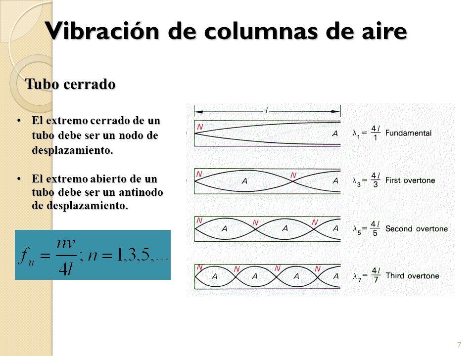 Vibración de columnas de aire 8 Tubo abierto Una columna de aire que vibra en un tubo abierto en ambos extremos debe estar limitada por antinodos de desplazamiento.