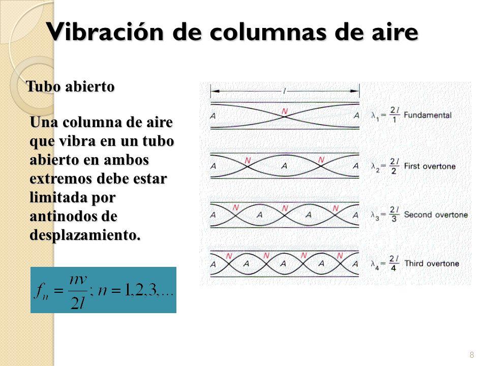 Vibración de columnas de aire 8 Tubo abierto Una columna de aire que vibra en un tubo abierto en ambos extremos debe estar limitada por antinodos de d