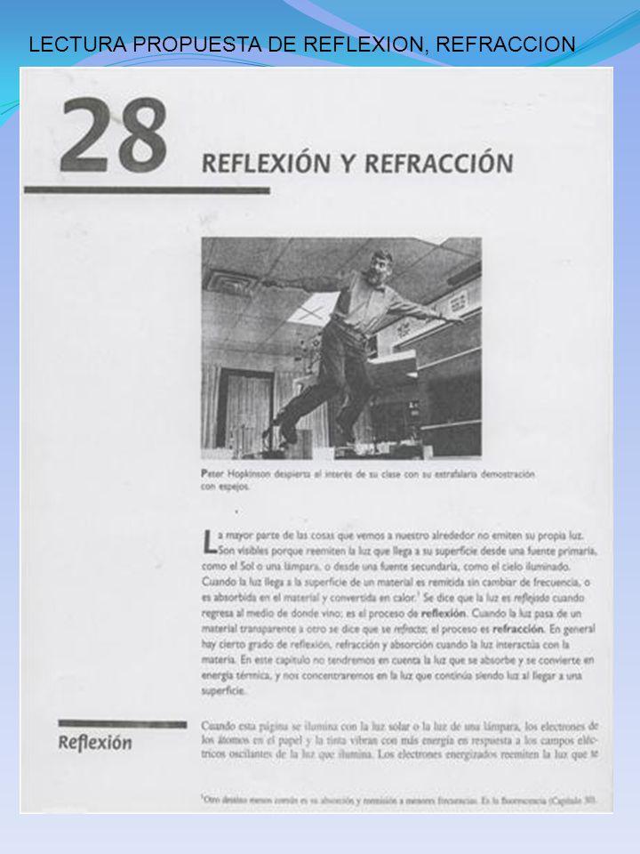 LECTURA PROPUESTA DE REFLEXION, REFRACCION