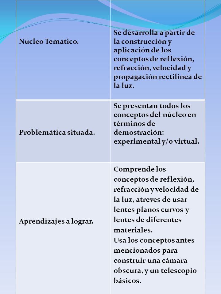 Núcleo Temático. Se desarrolla a partir de la construcción y aplicación de los conceptos de reflexión, refracción, velocidad y propagación rectilínea
