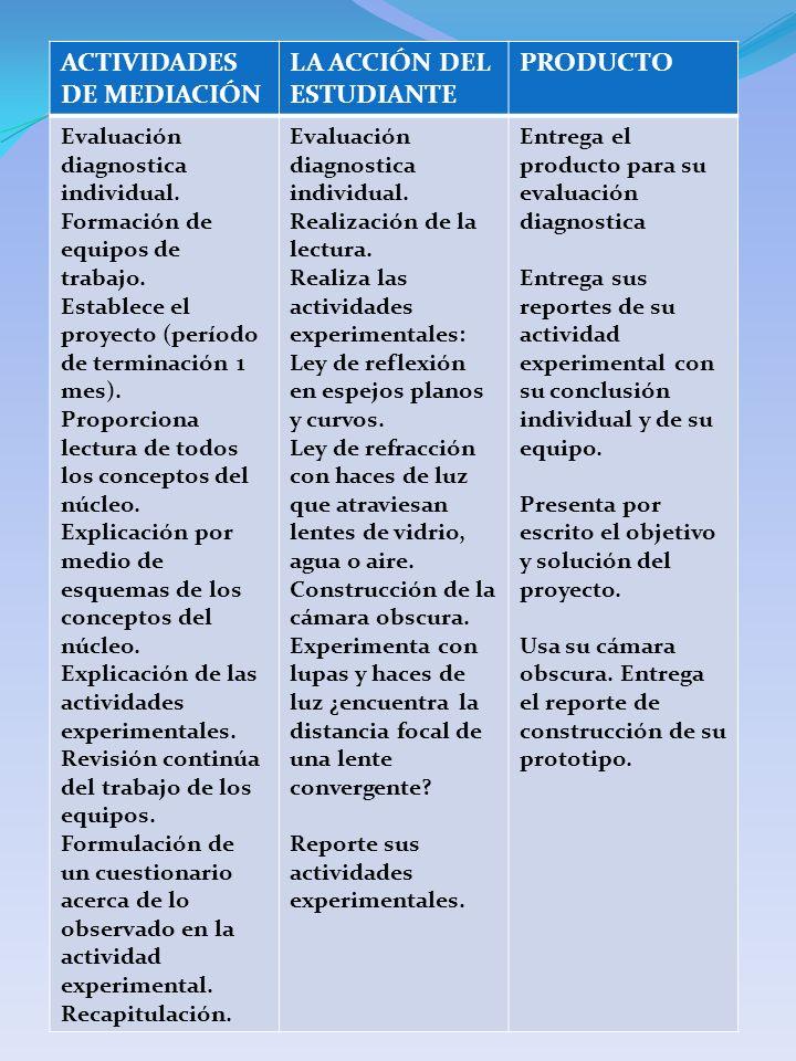 ACTIVIDADES DE MEDIACIÓN LA ACCIÓN DEL ESTUDIANTE PRODUCTO Evaluación diagnostica individual. Formación de equipos de trabajo. Establece el proyecto (