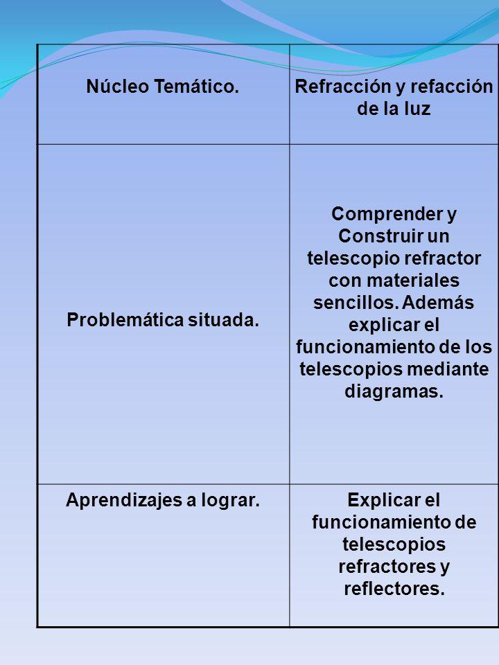 Núcleo Temático.Refracción y refacción de la luz Problemática situada. Comprender y Construir un telescopio refractor con materiales sencillos. Además