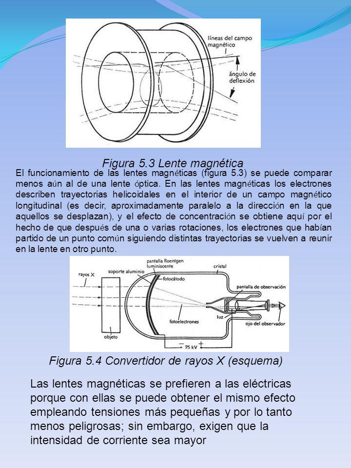 Figura 5.3 Lente magnética El funcionamiento de las lentes magn é ticas (figura 5.3) se puede comparar menos a ú n al de una lente ó ptica. En las len