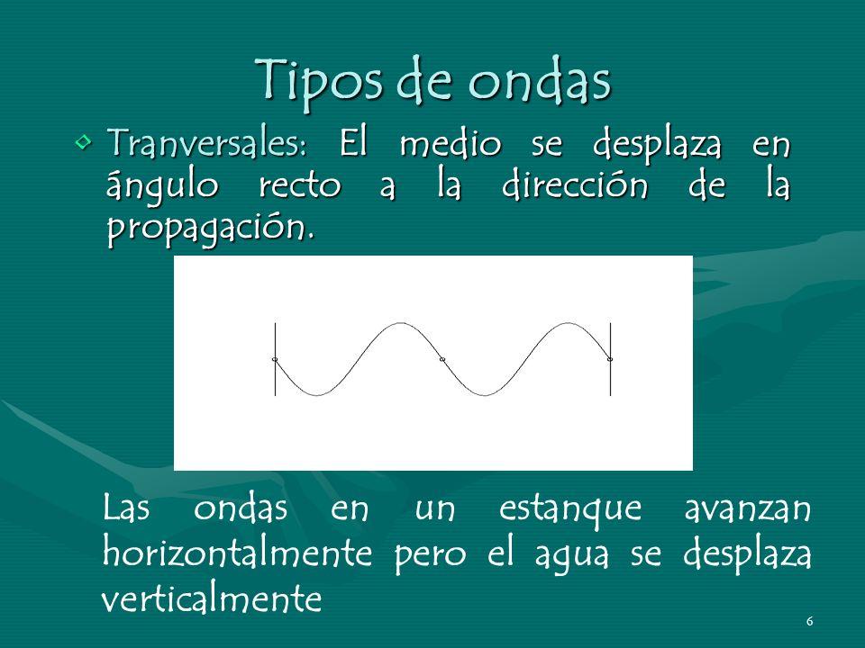 5 Tipos de ondas Longitudinales: El medio se desplaza en la dirección de la propagación.Longitudinales: El medio se desplaza en la dirección de la pro