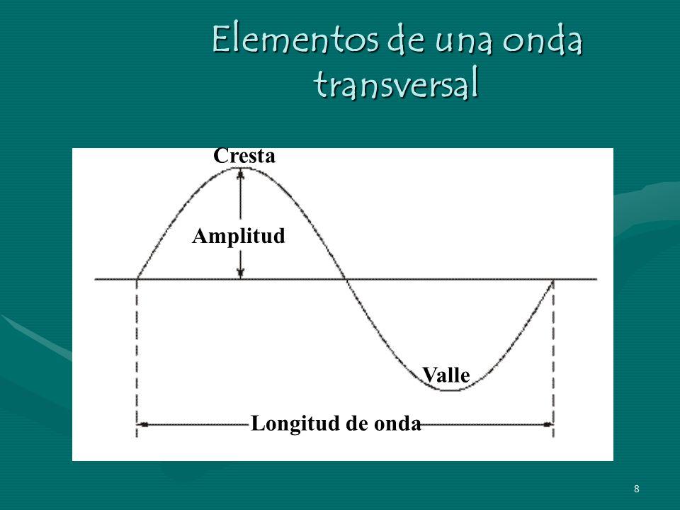 7 Las ondas longitudinales siempre son mecánicas. Las ondas sonoras son un ejemplo típico de esta forma de movimiento ondulatorio.Las ondas longitudin