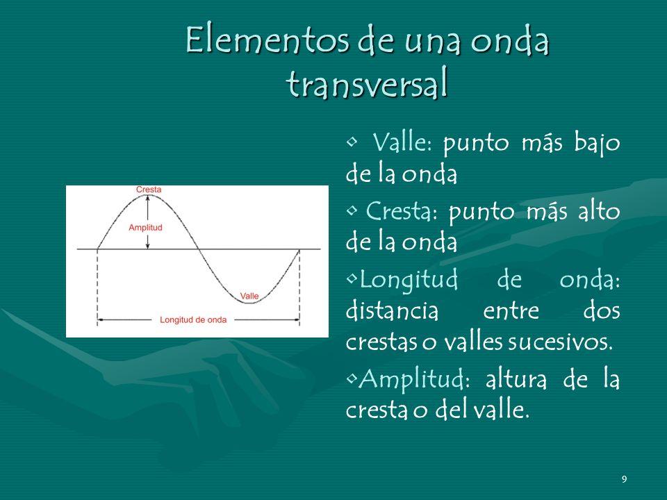 8 Elementos de una onda transversal Longitud de onda Amplitud Cresta Valle