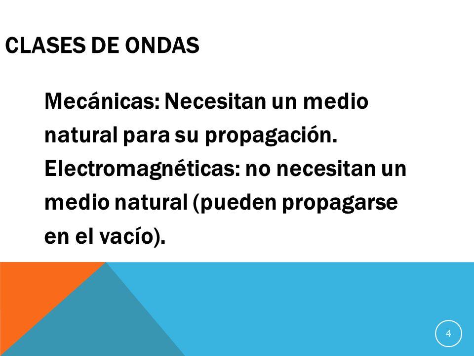 4 CLASES DE ONDAS Mecánicas: Necesitan un medio natural para su propagación.