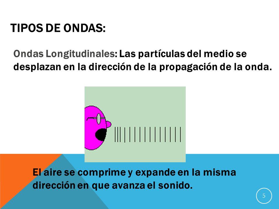 5 TIPOS DE ONDAS: Ondas Longitudinales: Las partículas del medio se desplazan en la dirección de la propagación de la onda.