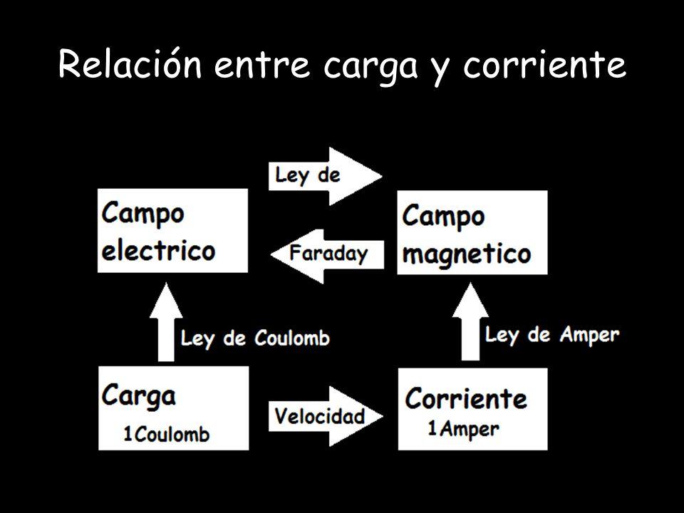 Relación entre carga y corriente