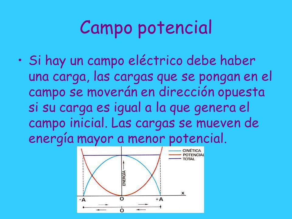 Campo potencial Si hay un campo eléctrico debe haber una carga, las cargas que se pongan en el campo se moverán en dirección opuesta si su carga es igual a la que genera el campo inicial.