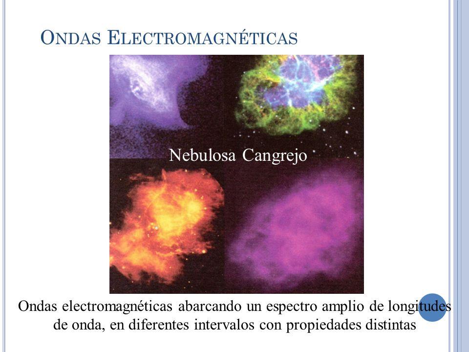 O NDAS E LECTROMAGNÉTICAS Ondas electromagnéticas abarcando un espectro amplio de longitudes de onda, en diferentes intervalos con propiedades distint