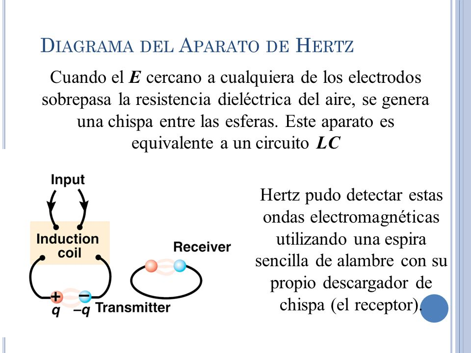 D IAGRAMA DEL A PARATO DE H ERTZ Cuando el E cercano a cualquiera de los electrodos sobrepasa la resistencia dieléctrica del aire, se genera una chisp