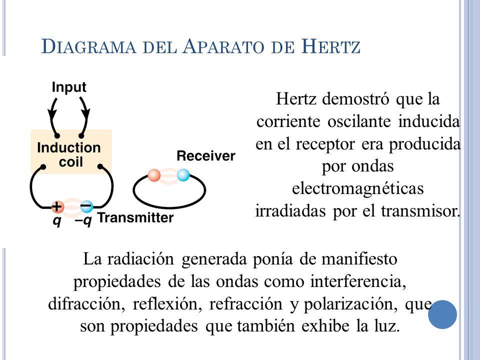 D IAGRAMA DEL A PARATO DE H ERTZ Hertz demostró que la corriente oscilante inducida en el receptor era producida por ondas electromagnéticas irradiada