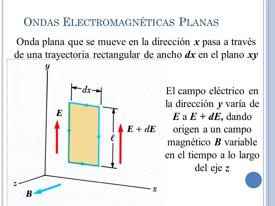 O NDAS E LECTROMAGNÉTICAS P LANAS Onda plana que se mueve en la dirección x pasa a través de una trayectoria rectangular de ancho dx en el plano xy El