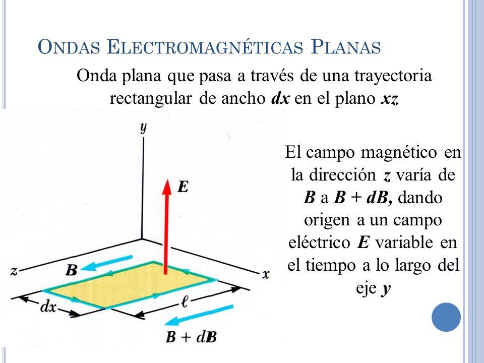O NDAS E LECTROMAGNÉTICAS P LANAS Onda plana que pasa a través de una trayectoria rectangular de ancho dx en el plano xz El campo magnético en la dire