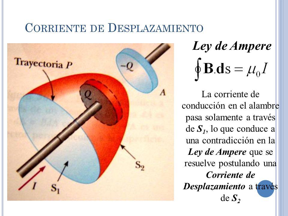 C ORRIENTE DE D ESPLAZAMIENTO Ley de Ampere La corriente de conducción en el alambre pasa solamente a través de S 1, lo que conduce a una contradicció