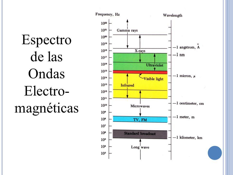 Espectro de las Ondas Electro- magnéticas