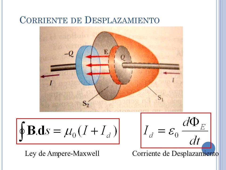 V ECTOR DE P OYNTING La magnitud del Vector de Poynting representa la rapidez a la cual fluye la energía a través de una superficie unitaria perpendicular a la dirección de propagación de la onda.