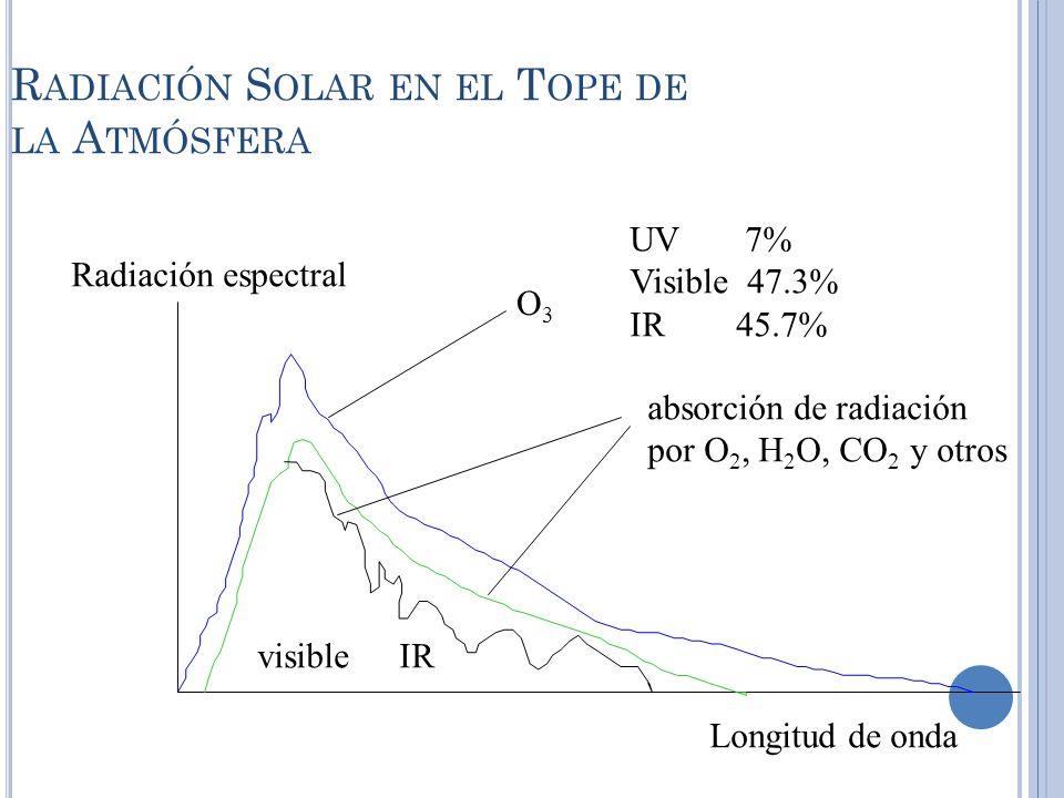 R ADIACIÓN S OLAR EN EL T OPE DE LA A TMÓSFERA Radiación espectral Longitud de onda absorción de radiación por O 2, H 2 O, CO 2 y otros O3O3 IRvisible