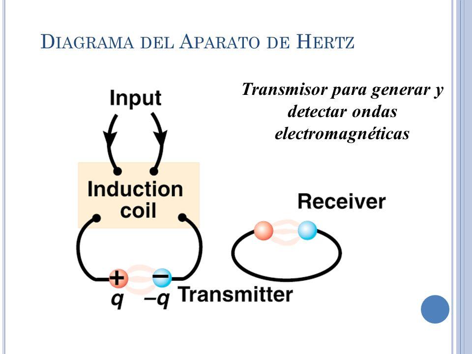 D IAGRAMA DEL A PARATO DE H ERTZ Cuando el E cercano a cualquiera de los electrodos sobrepasa la resistencia dieléctrica del aire, se genera una chispa entre las esferas.