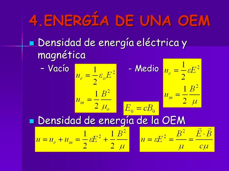 4.ENERGÍA DE UNA OEM Densidad de energía eléctrica y magnética Densidad de energía eléctrica y magnética –Vacío - Medio Densidad de energía de la OEM
