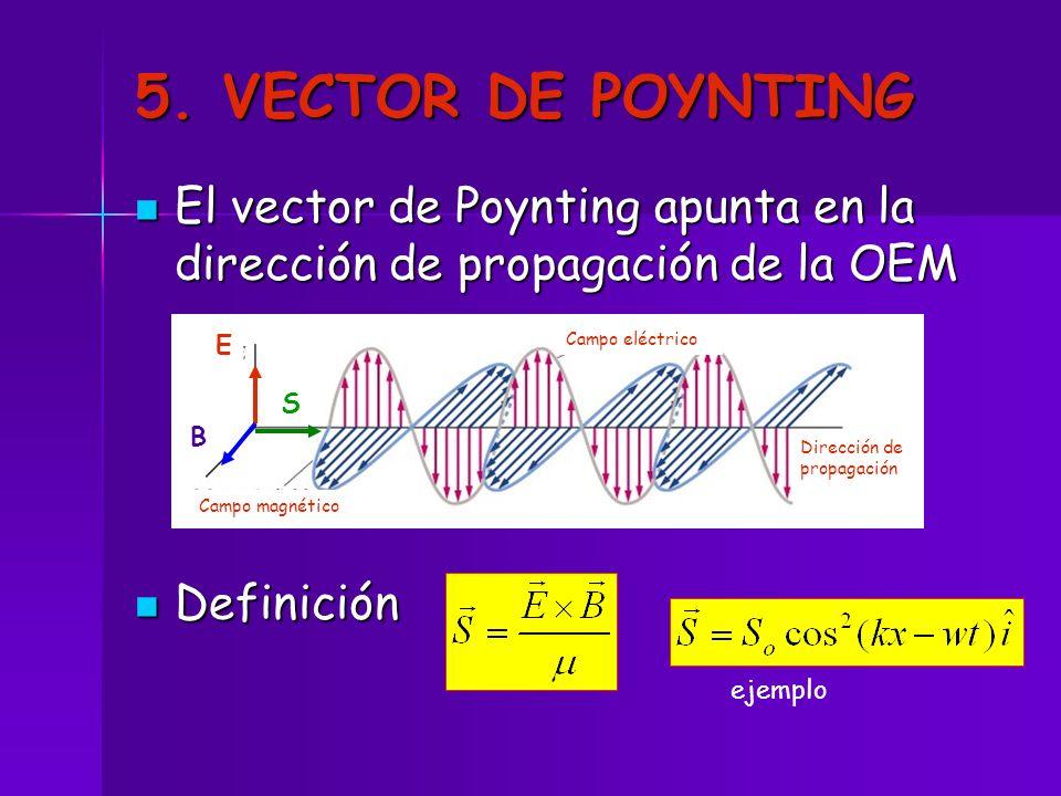5. VECTOR DE POYNTING El vector de Poynting apunta en la dirección de propagación de la OEM El vector de Poynting apunta en la dirección de propagació