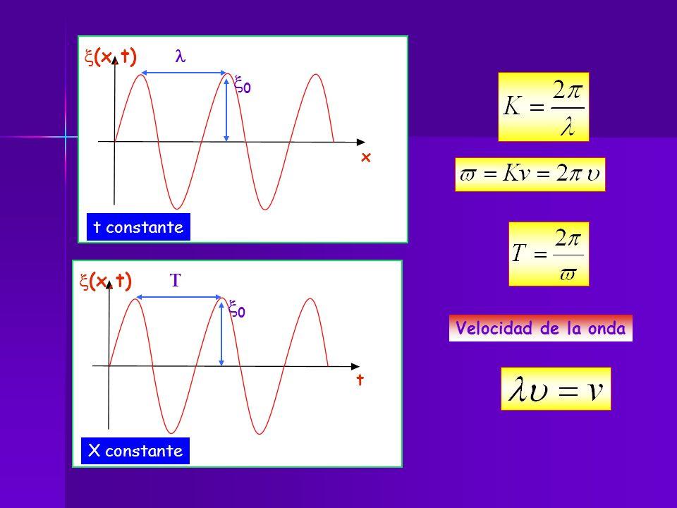 t constante x (x,t) 0 X constante t (x,t) 0 Velocidad de la onda