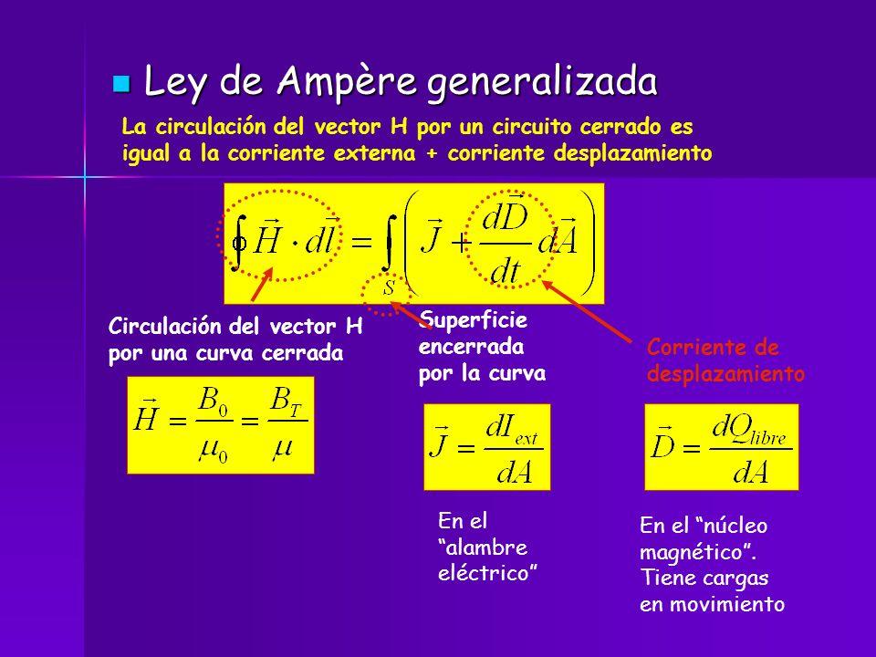 Ley de Ampère generalizada Ley de Ampère generalizada La circulación del vector H por un circuito cerrado es igual a la corriente externa + corriente