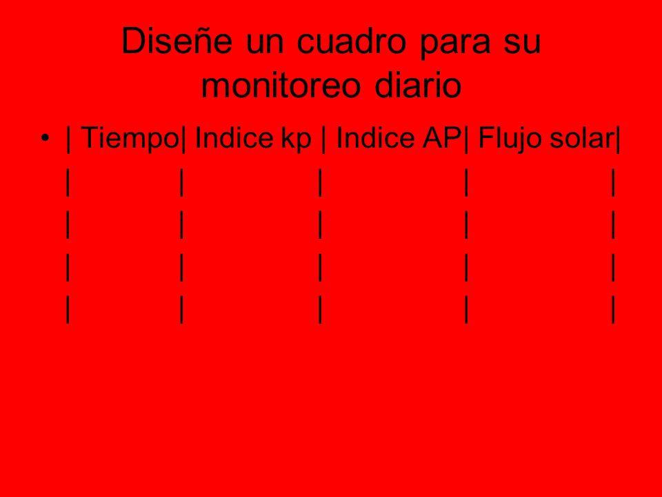 Diseñe un cuadro para su monitoreo diario | Tiempo| Indice kp | Indice AP| Flujo solar| | | | | |