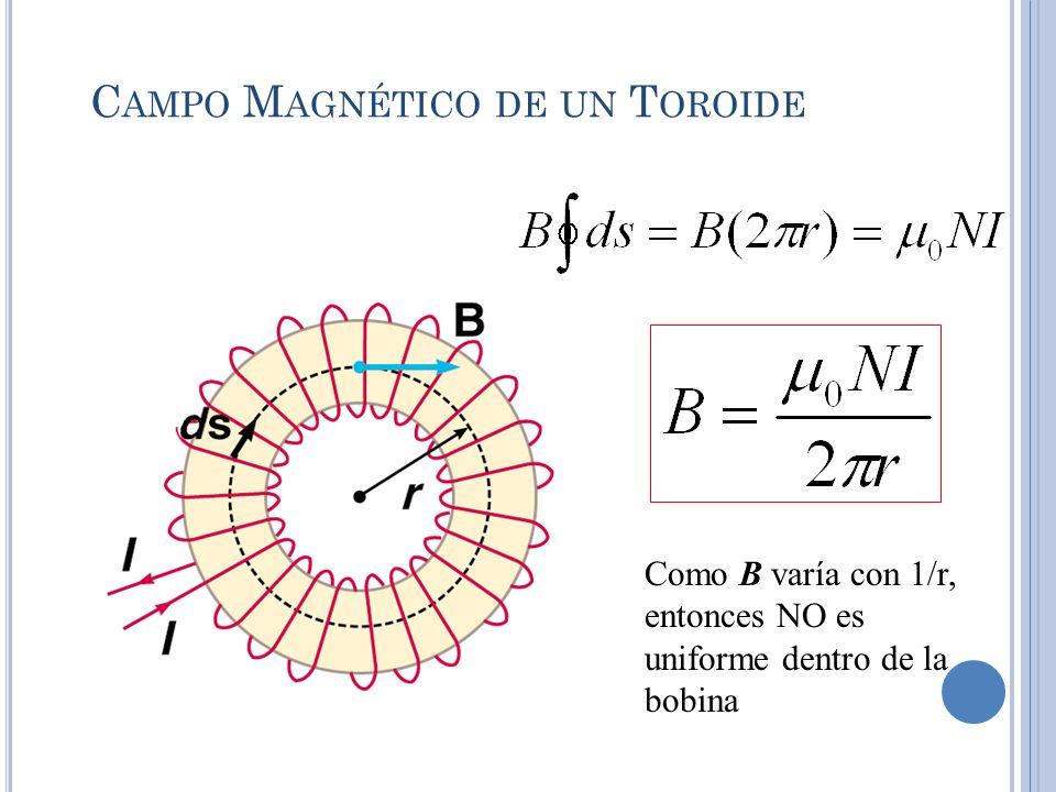 C AMPO M AGNÉTICO DE UN T OROIDE Como B varía con 1/r, entonces NO es uniforme dentro de la bobina
