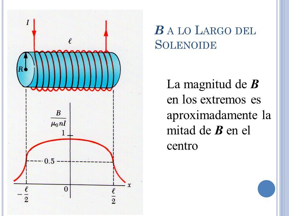 B A LO L ARGO DEL S OLENOIDE La magnitud de B en los extremos es aproximadamente la mitad de B en el centro
