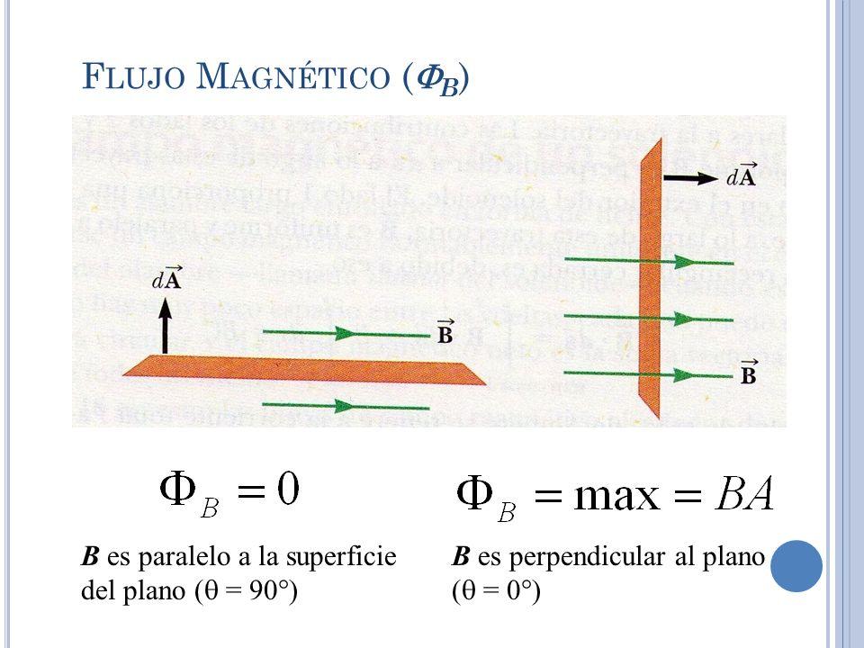F LUJO M AGNÉTICO ( B ) B es paralelo a la superficie del plano ( = 90 ) B es perpendicular al plano ( = 0 )
