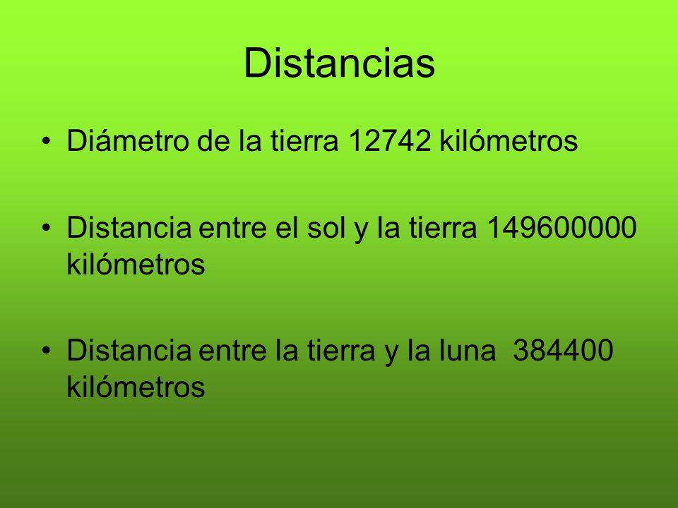 Distancias Diámetro de la tierra 12742 kilómetros Distancia entre el sol y la tierra 149600000 kilómetros Distancia entre la tierra y la luna 384400 k