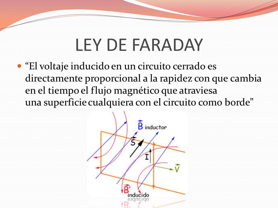 LEY DE FARADAY El voltaje inducido en un circuito cerrado es directamente proporcional a la rapidez con que cambia en el tiempo el flujo magnético que