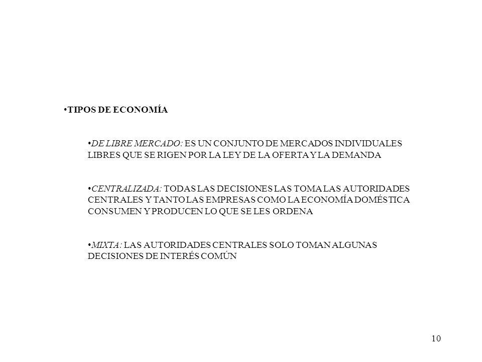 10 TIPOS DE ECONOMÍA DE LIBRE MERCADO: ES UN CONJUNTO DE MERCADOS INDIVIDUALES LIBRES QUE SE RIGEN POR LA LEY DE LA OFERTA Y LA DEMANDA CENTRALIZADA:
