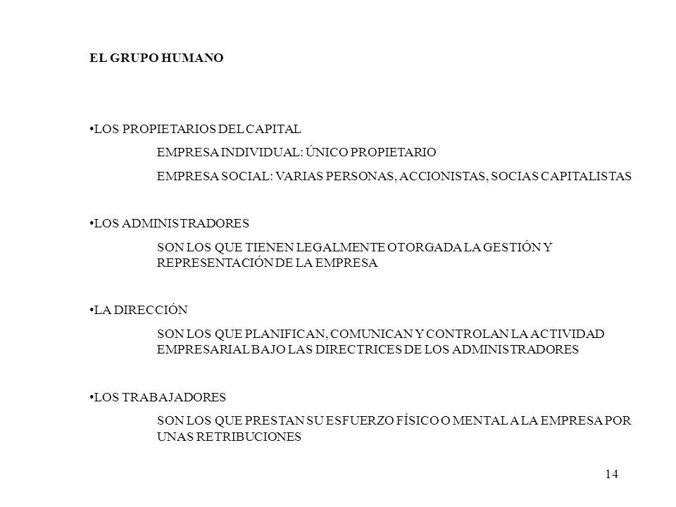 14 EL GRUPO HUMANO LOS PROPIETARIOS DEL CAPITAL EMPRESA INDIVIDUAL: ÚNICO PROPIETARIO EMPRESA SOCIAL: VARIAS PERSONAS, ACCIONISTAS, SOCIAS CAPITALISTA