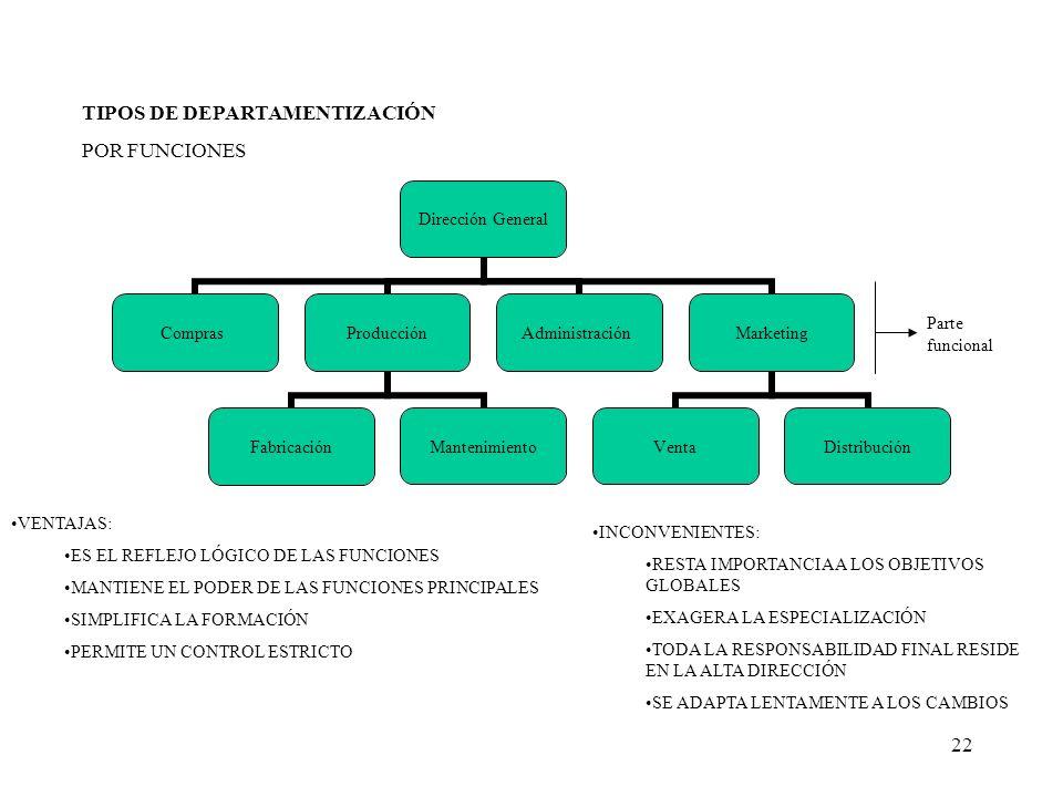 22 TIPOS DE DEPARTAMENTIZACIÓN POR FUNCIONES Dirección General ComprasProducción FabricaciónMantenimiento AdministraciónMarketing VentaDistribución Pa