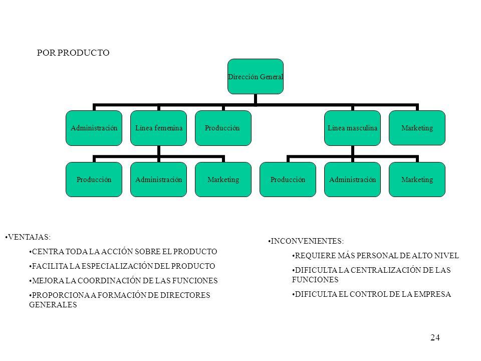 24 POR PRODUCTO Dirección General AdministraciónLínea femenina ProducciónAdministraciónMarketing Producción Línea masculina ProducciónAdministraciónMa
