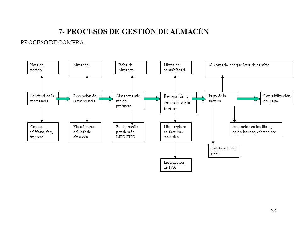 26 7- PROCESOS DE GESTIÓN DE ALMACÉN PROCESO DE COMPRA Nota de pedido AlmacénFicha de Almacén Libros de contabilidad Al contado, cheque, letra de camb